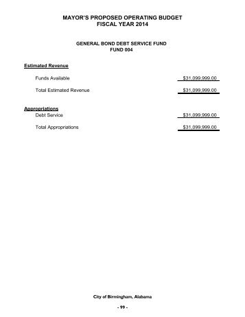 Additional Operating Budgets Appropriations - Birmingham