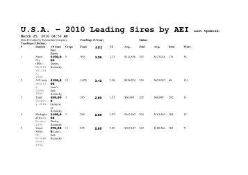 U.S.A. - 2010 Leading Sires by AEI Last Updated: - Agenciatbs.com.br