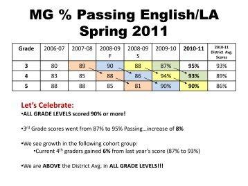 MG % Passing English/LA
