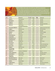Top 100 Agriculture Companies.pdf - SCS Home Page