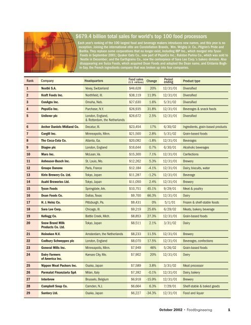 Top 100 Agriculture Companies