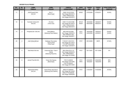 senarai projek perumahan swasta sakit sehingga 30 jun 2012