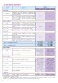 癌症治療保障 - AXA 安盛 - Page 4