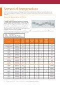 Sensori HVAC Catalogo - Schneider Electric - Page 4