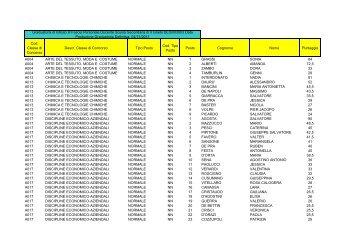 graduatoria 3^ fascia ii grado - Polo Valboite