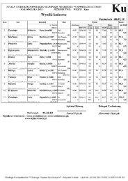 wyniki końcowe - Konie i Rumaki