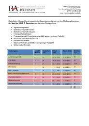 Aggregierte Gesamtauswertungen des 5. Semesters, Matrikel 2010