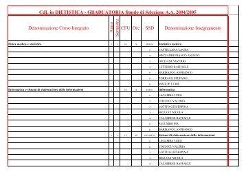 Denominazione Corso Integrato Anno Semestre CFU Ore SSD ...