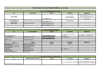 Lista de telefones das Coordenações Regionais em formato ... - Funai