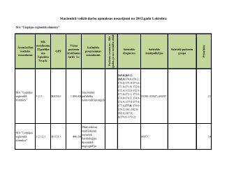 Stacionārā veiktā darba apmaksas nosacījumi no 2012.gada 1.oktobra