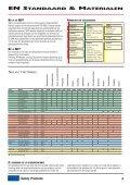 Hoofd en gehoorbescherming - baert veilig - Page 5