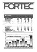 Geschäftsbericht 2010/11 - Fortec AG - Page 2