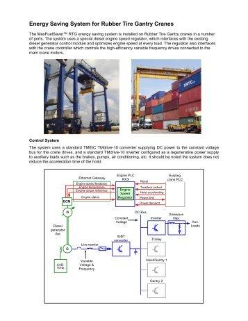 MaxFuelSaver, the Fuel Efficient RTG Control - Tmeic.com