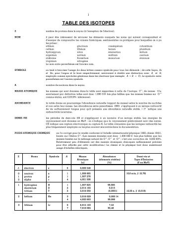 TABLE DES ISOTOPES