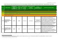 Lista projektów indywidualnych dla Programu Infrastruktura i ...