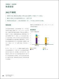 物業投資2012年摘要 - 恒基兆業地產集團