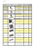 Katilinės įranga, išsiplėtimo indai, siurbliai - Valsva - Page 3