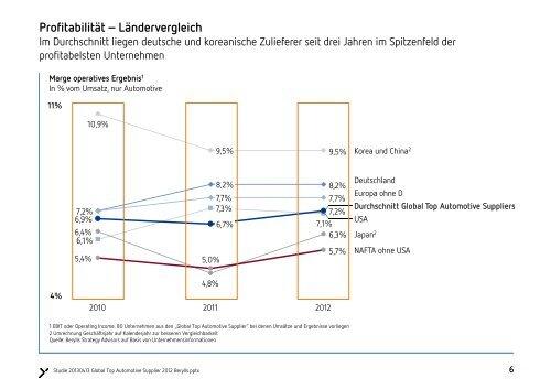 "2. ""Global Top Automotive Supplier 2012""-Studie"