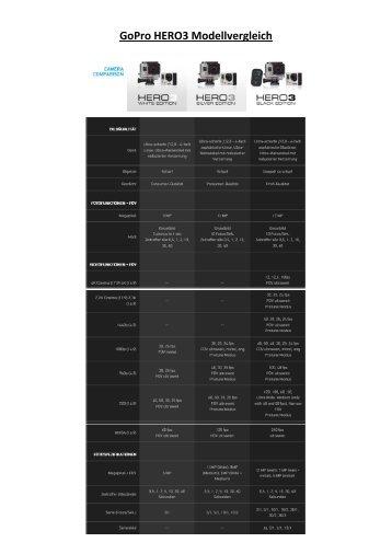 GoPro HERO3 Modellvergleich - Video Data