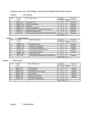 Semester - Shiats.edu.in
