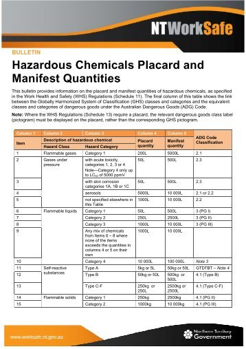 Hazardous Chemicals Placard and Manifest Quantities - NT WorkSafe
