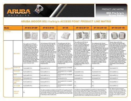 Aruba AP Product Line Matrix - Zinfi