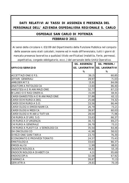 Tassi di presenza - Potenza - Febbraio 2011 - Ospedale San Carlo