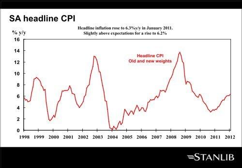 SA headline CPI - Stanlib