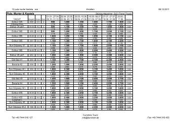 Gesamtprogramm Mitteldalmatien 2012 als .pdf