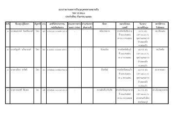 9.กันยายน 2556 - กอง บังคับการ ตรวจ คน เข้า เมือง ๓