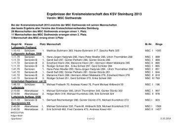 Ergebnisse der Kreismeisterschaft des KSV ... - MSC-Siethwende