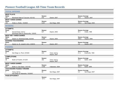 Pioneer Football League All-Time Team Records