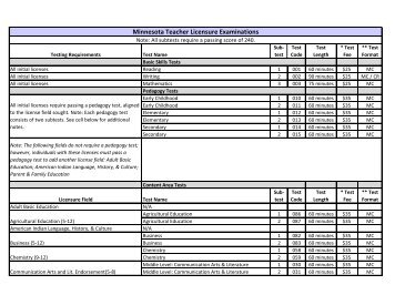 Test Listings