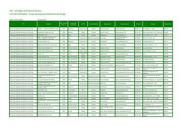 Cluster das Empresas de Mobiliário de Portugal Data Informaç