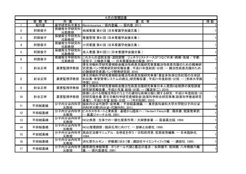 寄 贈 者 所 属 書 名 等 冊 数 1 堀内登 歯学研究科 ... - 東京医科歯科大学