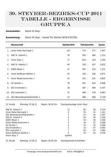 39. Steyrer-Bezirks-Cup 2011 Tabelle - Ergebnisse ... - PSV Steyr