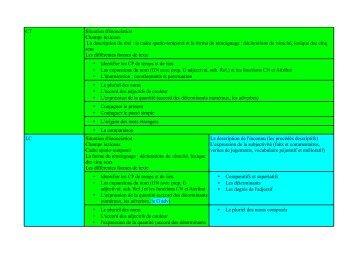 le cadre spatio-temporel et la forme du témoignage : déc - Ge.ch