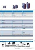 Датчици и крайни изключватели - Електроразпределение ... - Page 5
