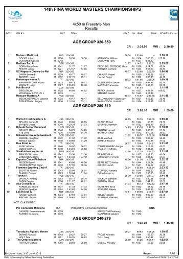 14th FINA WORLD MASTERS CHAMPIONSHIPS - blue-aqua-sports