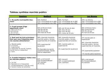 Tableau synthèse marchés publics - MRC BROME-MISSISQUOI