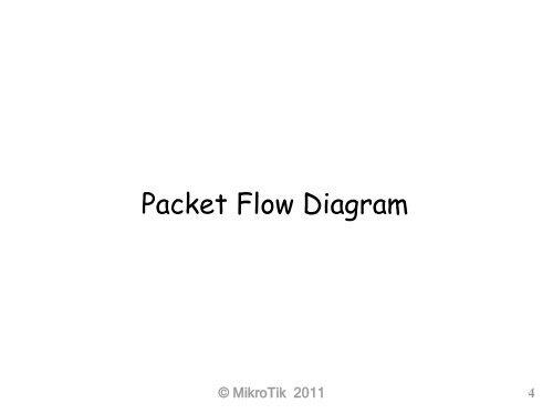 Packet Flow Diagram©