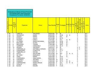 graduatoria provvisoria iii fascia ata senza dati sensibili