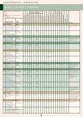 Unterkunftsverzeichnis des Pfälzer Berglandes und - Seite 6