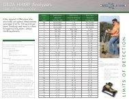 DELTA HHXRF Analyzers