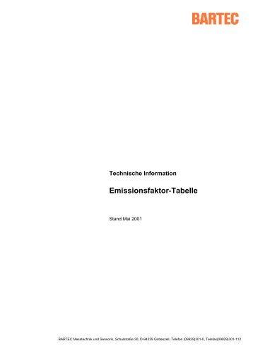 Emissionsfaktor-Tabelle