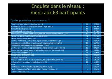 Enquête dans le réseau : merci aux 63 participants - Webagoo.eu