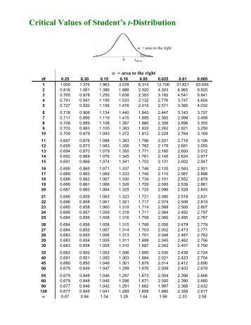 Pin table of critical values on pinterest for T distribution table with 99 degrees of freedom