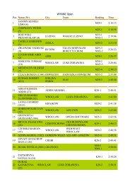 WYNIKI Open Pos Name (Nr) City Team. Ranking Time 1 ... - Polska