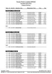 Puchar Polski w zjeździe MTB #3 - Race Timing