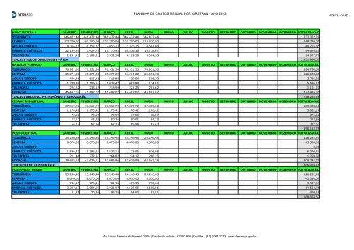 planilha de custos mensal por ciretran - ano 2013 - Detran
